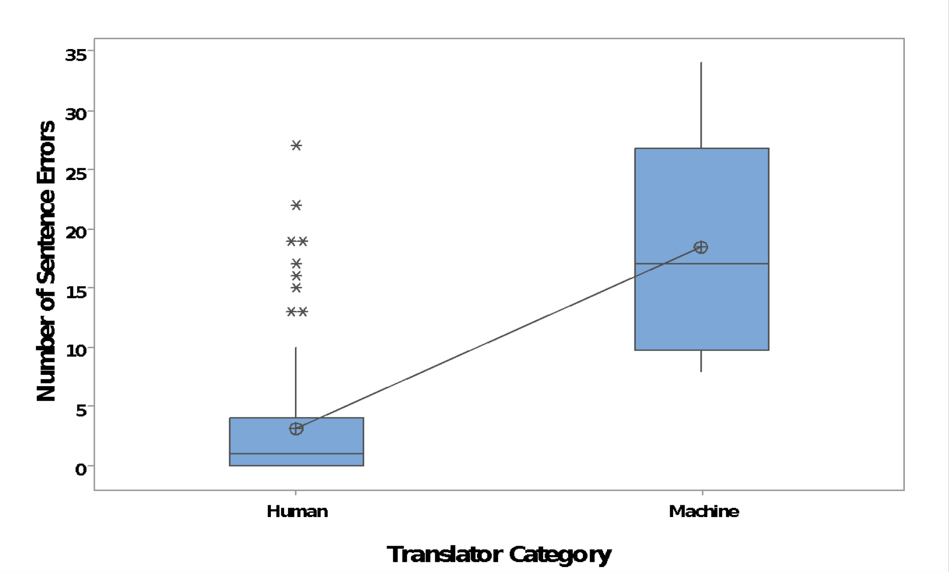 human vs. MT accuracy of phrase and sentence translation tests