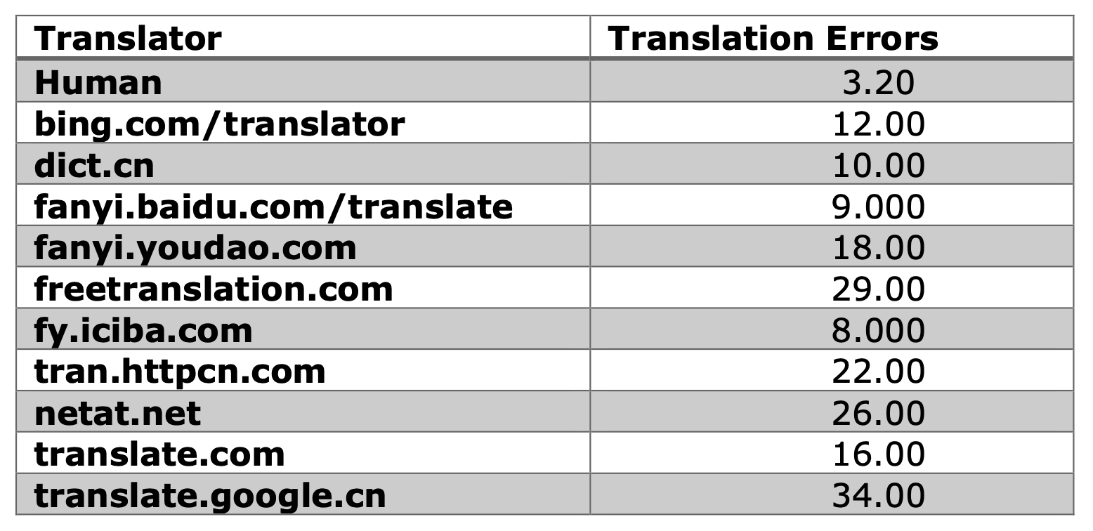 Sentence and phrase translation errors across the ten freely available MT tools, and in relation to the average number of errors among the human groups.